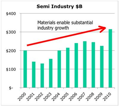 Semi industry billions