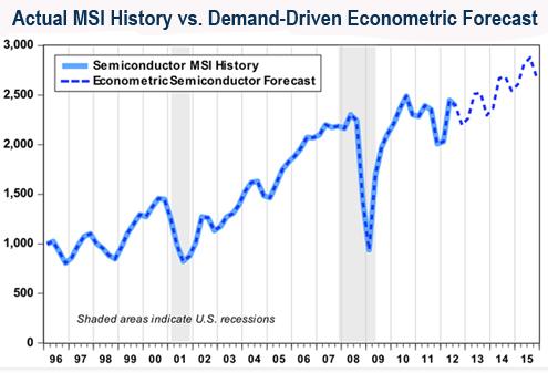 Econometric semiconductor forecast graph