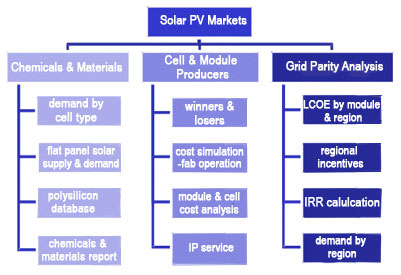 PV custom services