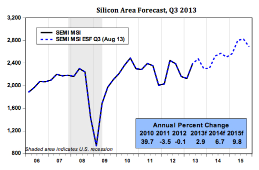 silicon forecast graph