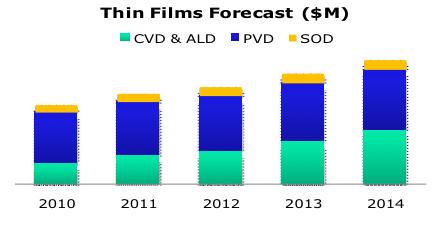 Thin Films Graph