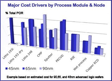 Cost drivers for process modules
