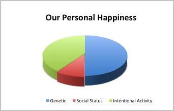 Happiness Chart