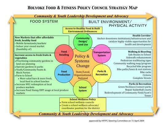 Food Policy Map
