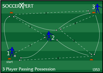 Three Person Passing Combination