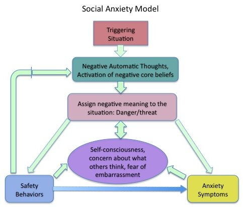 social anxiety dating site uk professionals