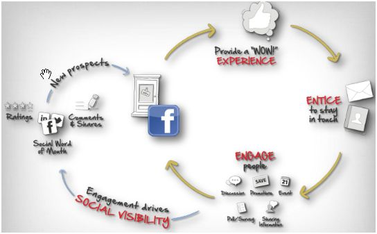 Engagement Marketing Cycle