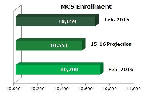 MCS Enrollment