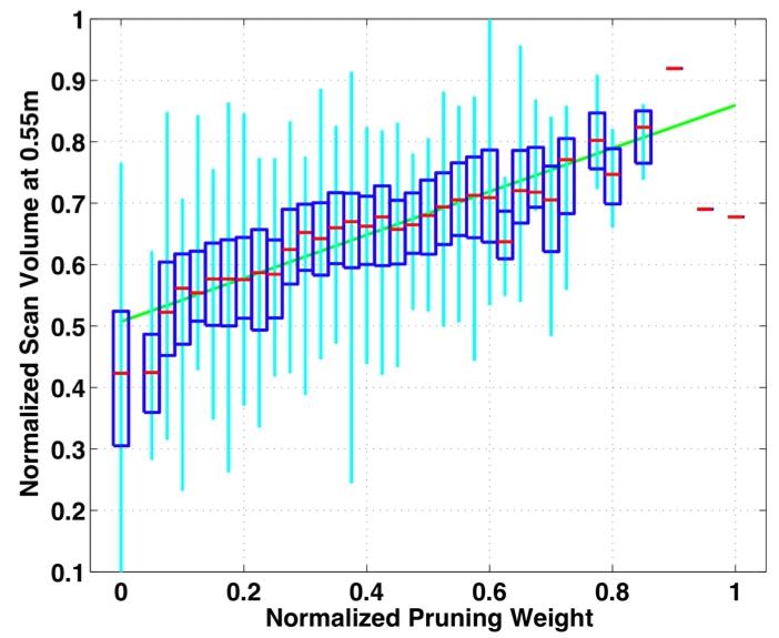 Canopy Correlation