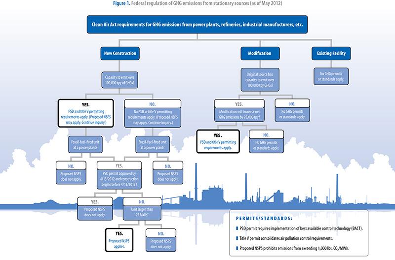 GHG Decision Tree