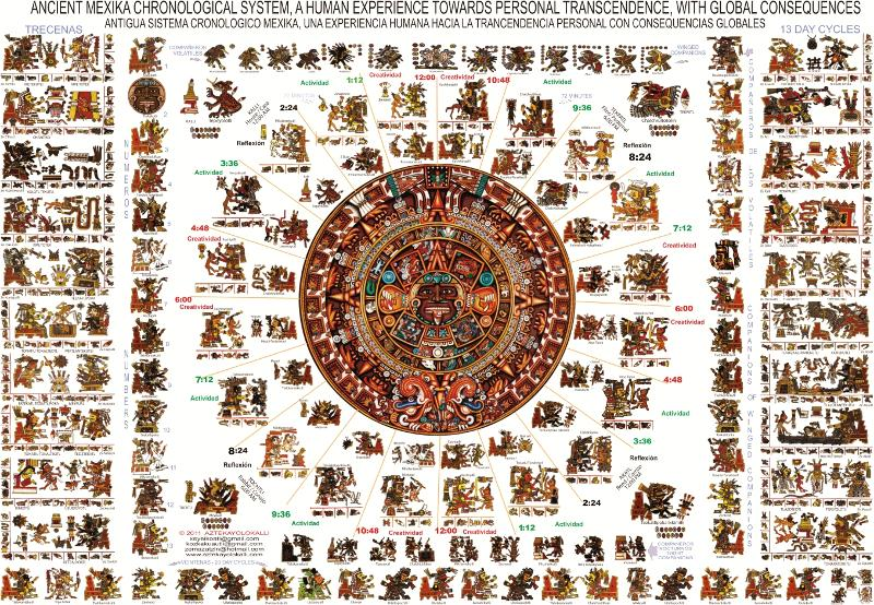 Ancient Cosmology System