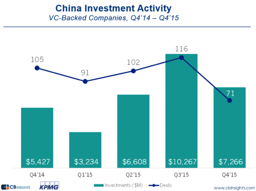 China VC trends