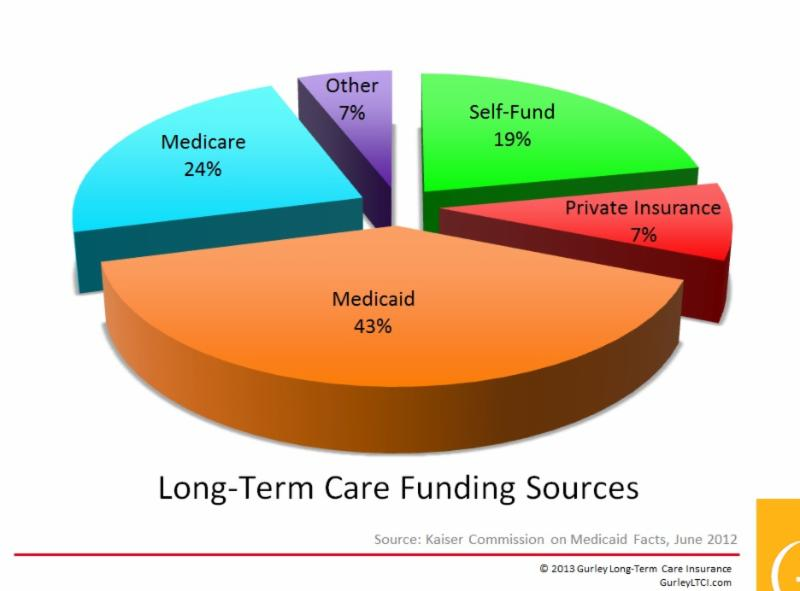 Selected Long-Term Care Statistics