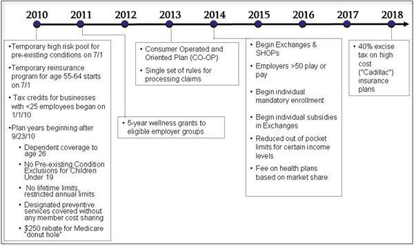 HC Reform Timeline