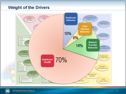 Weight of Drivers