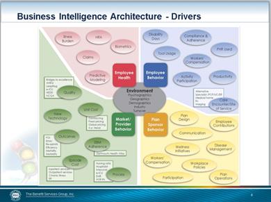 Business Intelligence - Drivers