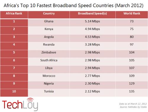 DotConnectAfrica: Africa's Top 10 BroadBankSpeed
