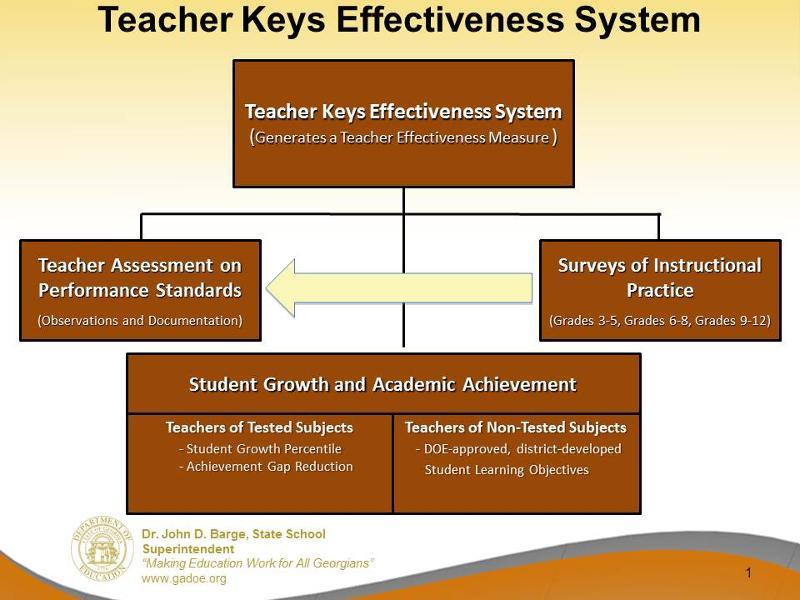 Teacher Keys Effectiveness System