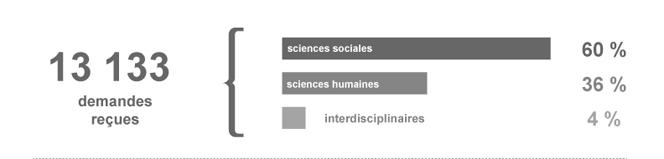 13 133 demandes recues_ 60_ sciences sociales_ 36_ sciences humaines_ 4_ interdisciplinaires