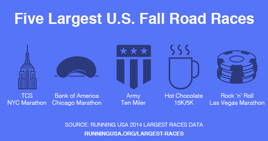 Five Largest U.S. Fall Road Races