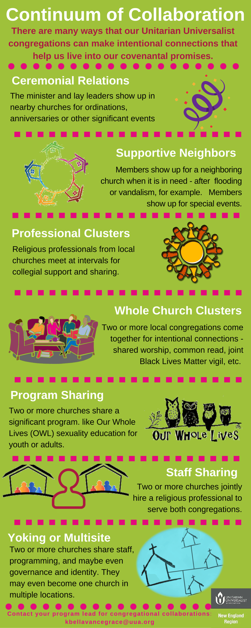 Congregational Collaborations Infographic