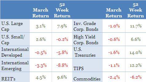 AssetReturns.2012.03
