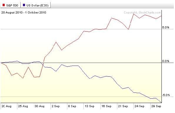 Dollar Equities Relation