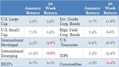 AssetReturns.2012.01