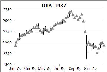 Dow Jones - 1987