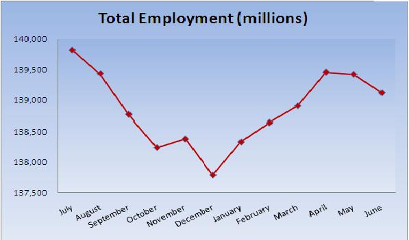 Total US Employment