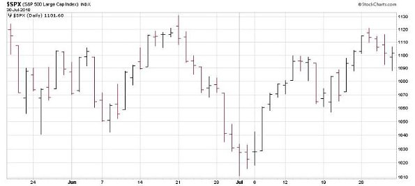 S&P 500 5/19 to 7/30