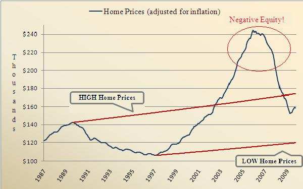Home Price Graph