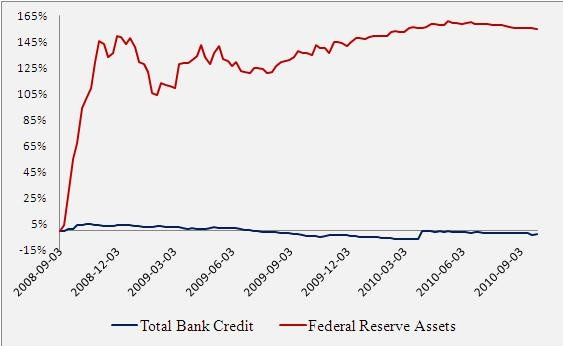 Fed Asset Grows Vs. Bank Loan Growth
