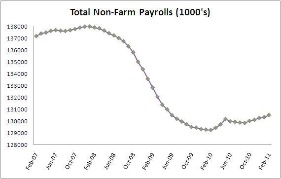 Non-Farm Payroll