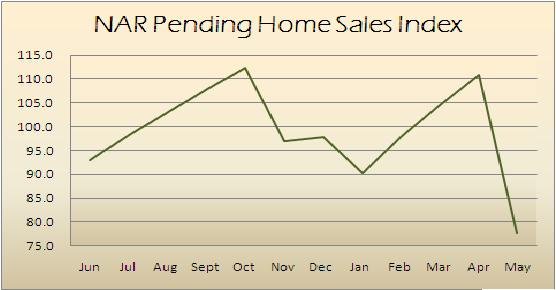 NAR Pending Home Sales
