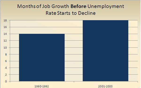 Months Until Decline Unemployment Rate