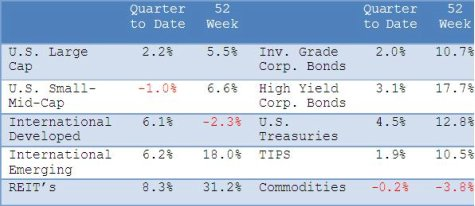 Asset Returns thru 8/31/2010