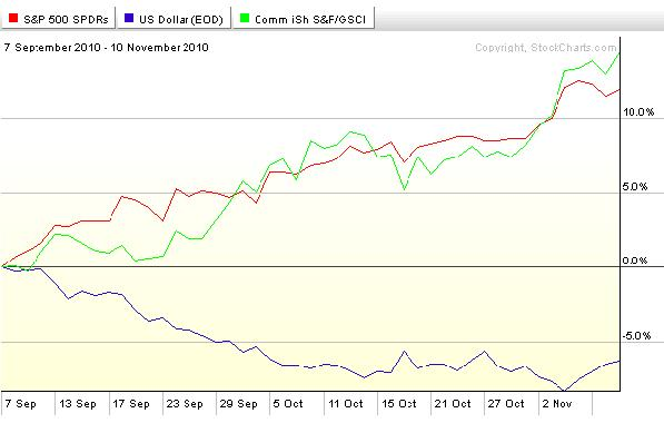 Relative SPX,USD,GSG