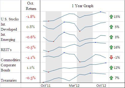 AssetReturns.2012.10