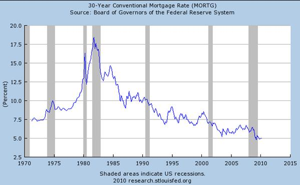 30 Year Mortgage Rate History