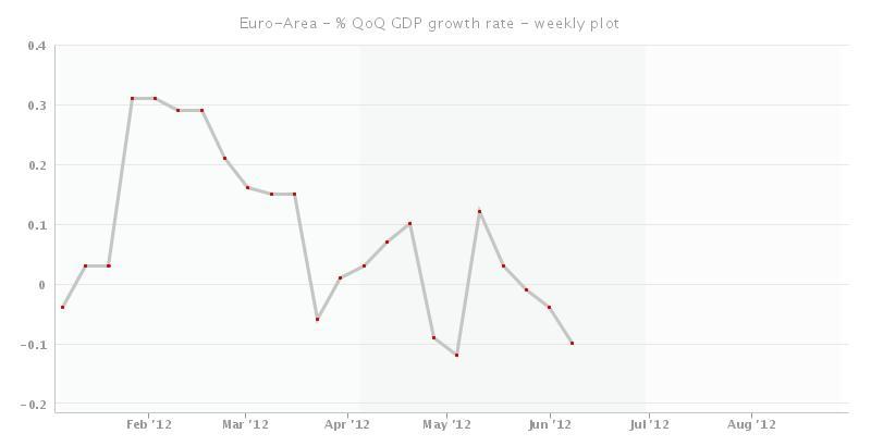 EuroGDP