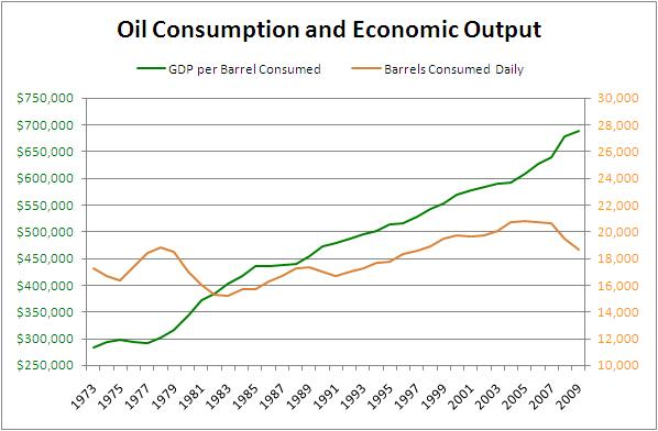Oil Consumptions