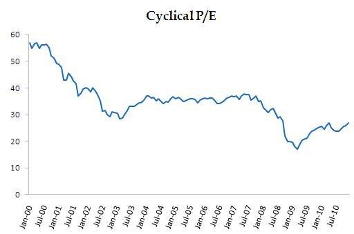 CyclicalPE