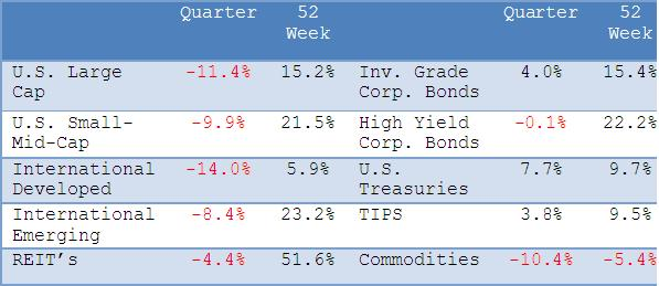 2nd Quarter Returns