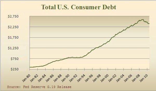 Total U.S. Consumer Debt