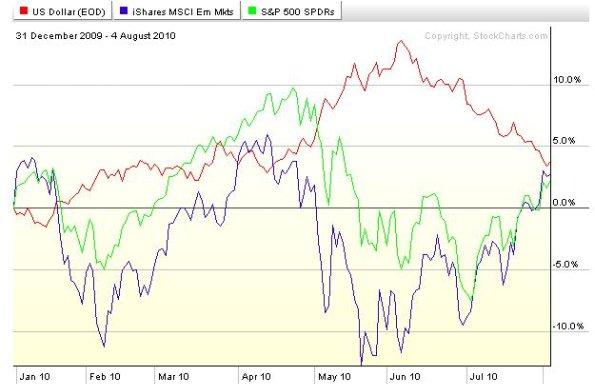 S&P 500 vs. Emerging Markets