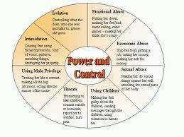 Wheel of Power diagram