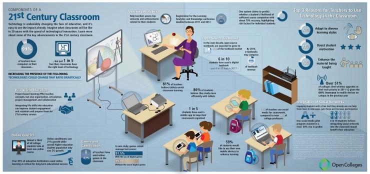 Innovative Classroom Activities : Communicator august