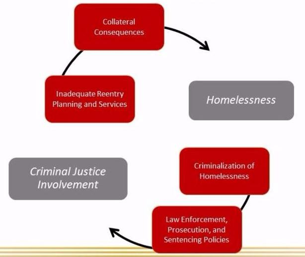 Cycle of Criminal Justice involvement and homelessness