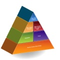 Food Pyramid L